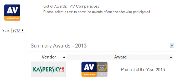 AV comparison 선정 2013 올해의 제품: 카스퍼스키 안티 바이러스