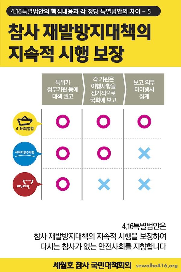 세월호 가족대책위 법안 6